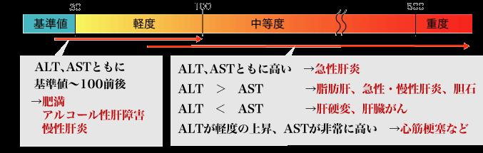 肝臓疾患(肝臓の異常)について | 神戸電鉄「三木」駅すぐ。池田 ...